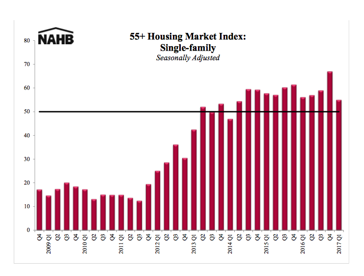 Builder Confidence in the 55+ Housing Market Remains Positive